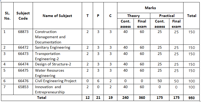 Civil technology book list